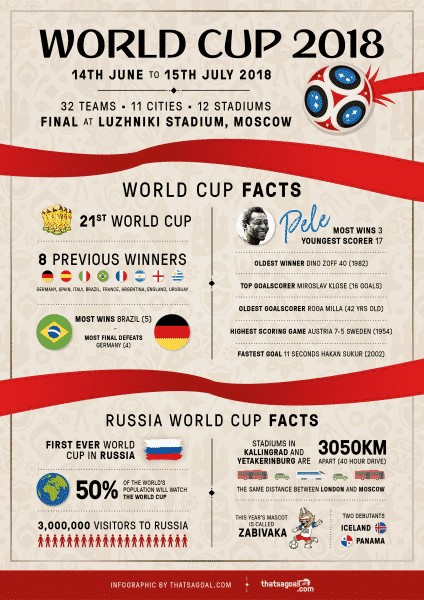 World Cup 2018 infographic