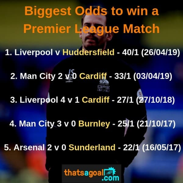 Biggest-Premier-League-Odds Huddersfield are the biggest odds team in Premier League history