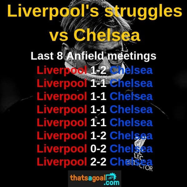Liverpools-struggles-vs-Chelsea Liverpool vs Chelsea Predictions and Betting Tips: Premier League Preview