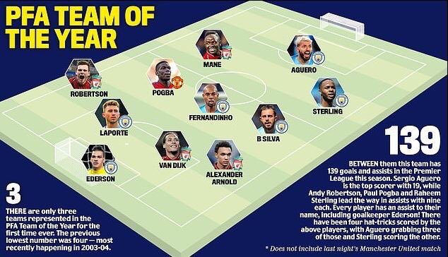 Pogba-toty PFA Team of the Year: One Selection Leaves People Stunned