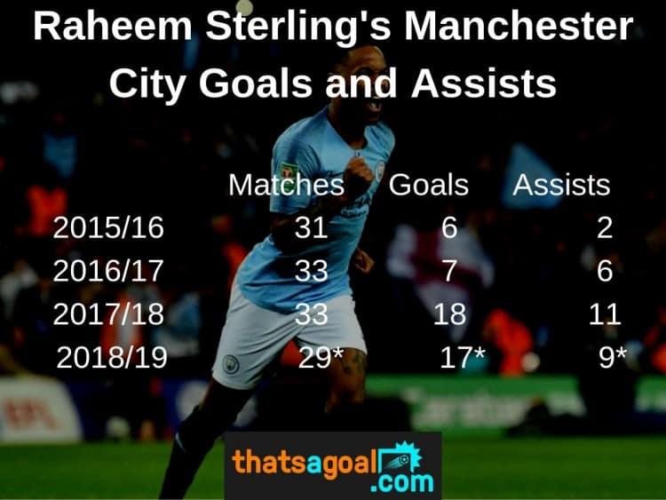 Raheem-Sterlings-Improvement Raheem Sterling vs Mohamed Salah Salah - The Stats