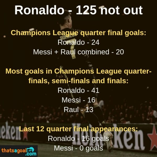 Ronaldo's goal stats Champions League
