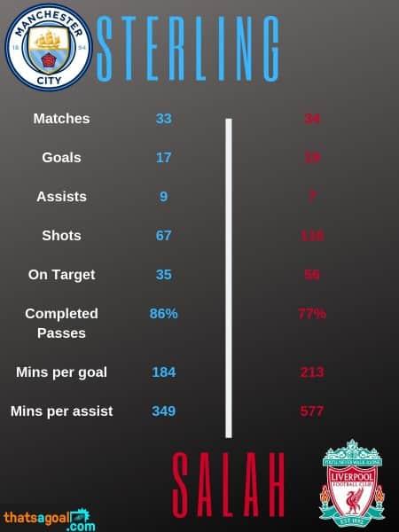 Sterling-vs-Salah-stats Raheem Sterling vs Mohamed Salah Salah - The Stats