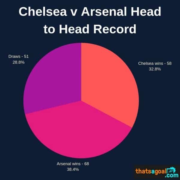 Chelsea v Arsenal head to head stats