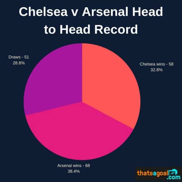 Chelsea-v-Arsenal-Head-to-Head-Record 2019 Europa League Final Stats - Chelsea vs Arsenal