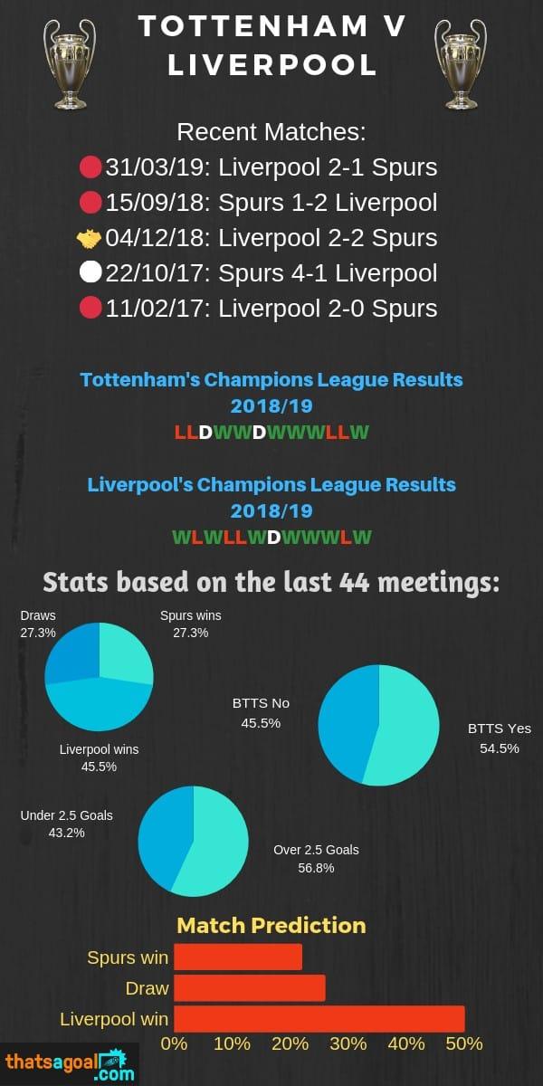 Tottenham vs Liverpool H2H Stats
