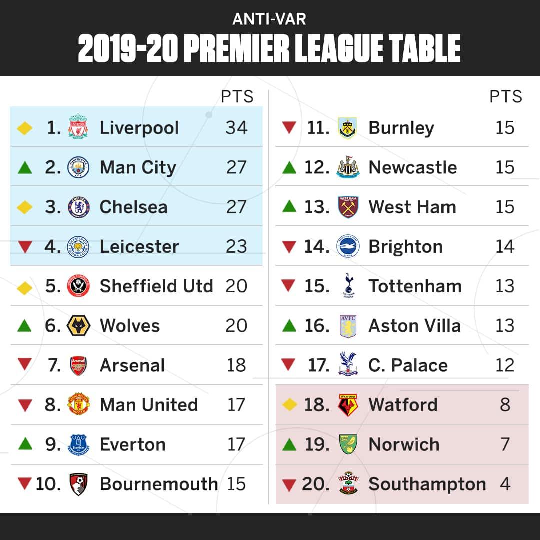 Premier League table VAR