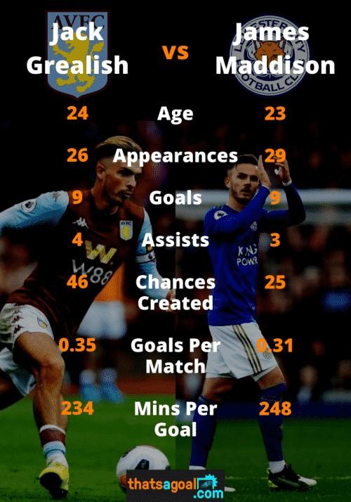 Grealish vs Maddison stats