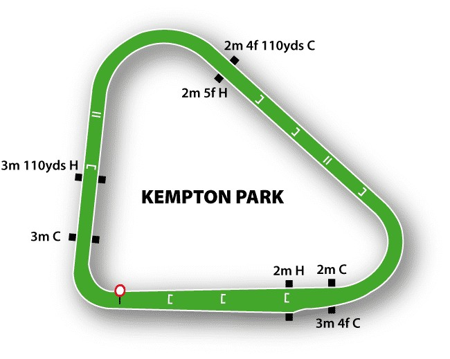 Kempton jumps map