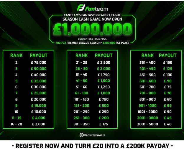 Fantasy Football FanTeam prizes